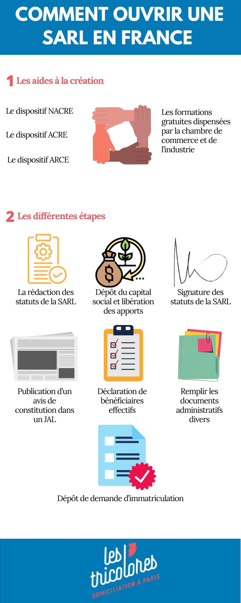 Comment ouvrir une SARL en France: tout savoir en 2 minutes