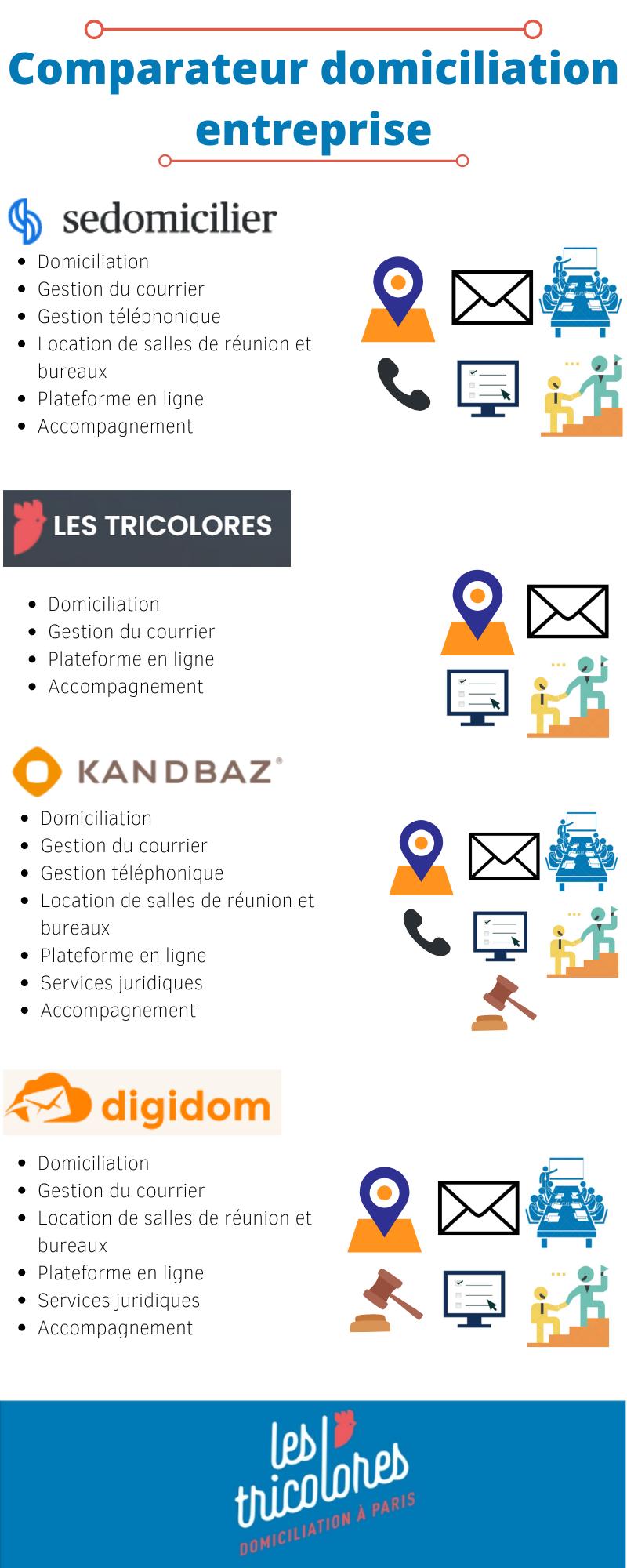 Comparateur domiciliation entreprise : Guide Pratique 2021