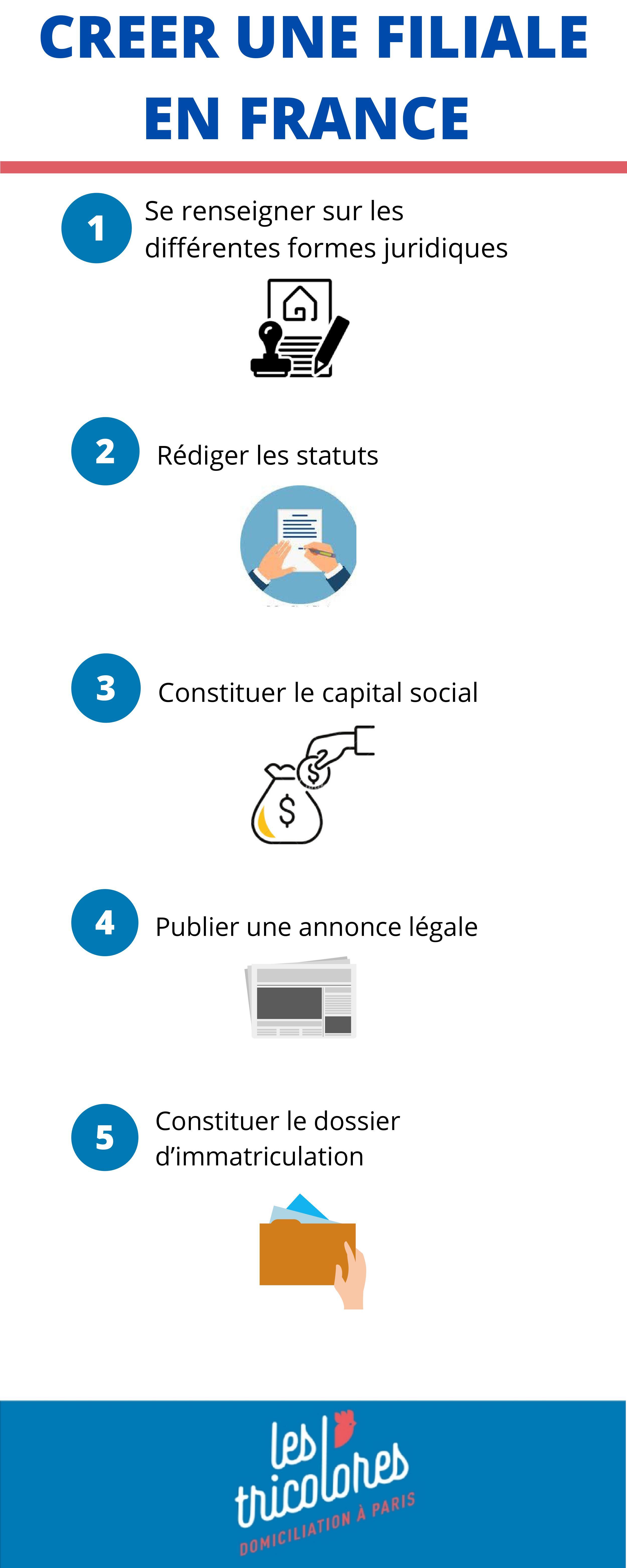Créer une filiale en France