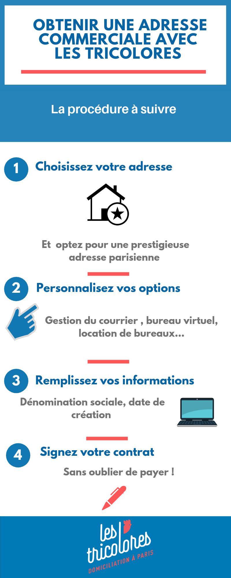Adresse commerciale : Guide Pratique 2021